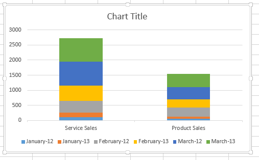 Switched data chart